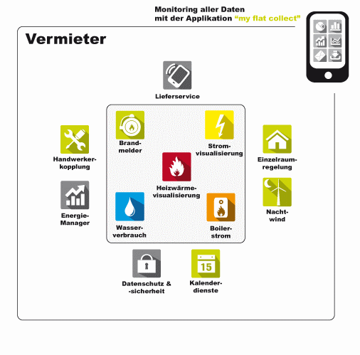 App Vermieter