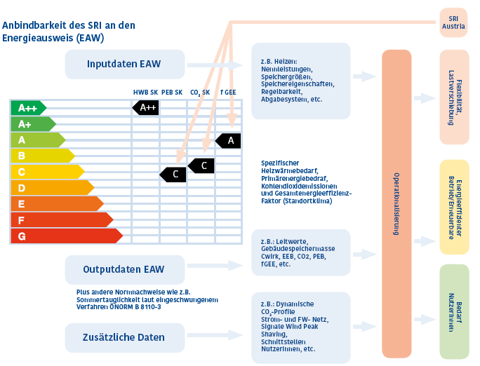 SRI - Smart Readiness Indicator - Energieausweis - AAE Institut - green-with-itgeg-online